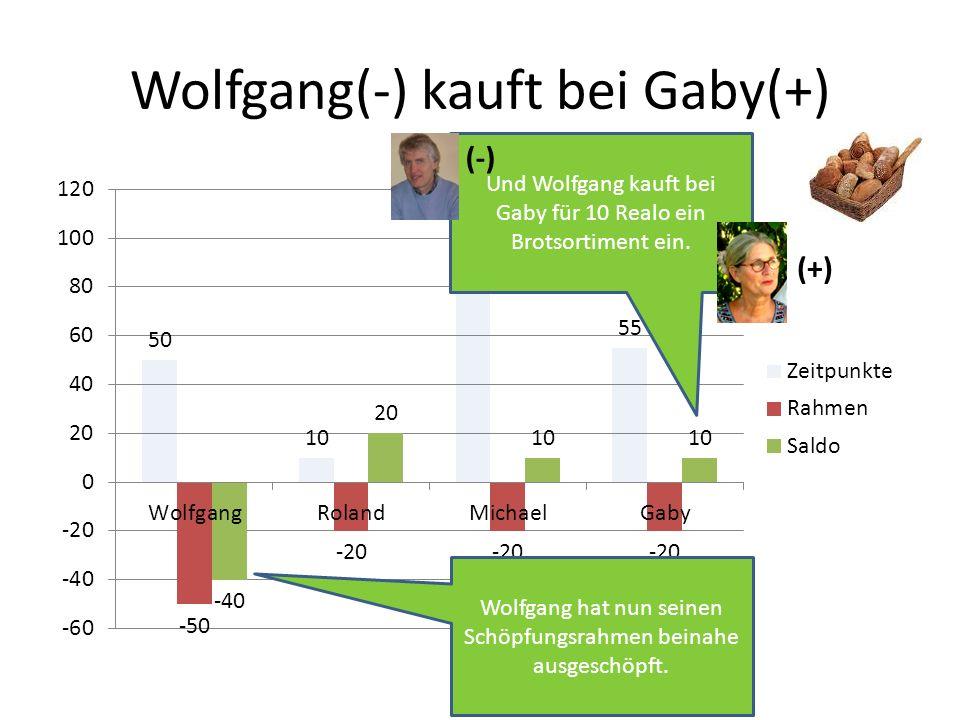 Wolfgang(-) kauft bei Gaby(+) Und Wolfgang kauft bei Gaby für 10 Realo ein Brotsortiment ein. Wolfgang hat nun seinen Schöpfungsrahmen beinahe ausgesc