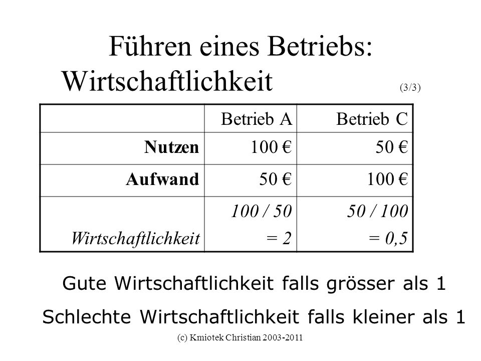 (c) Kmiotek Christian 2003-2011 Führen eines Betriebs: Wirtschaftlichkeit (3/3) Betrieb ABetrieb C Nutzen100 50 Aufwand50 100 Wirtschaftlichkeit 100 /