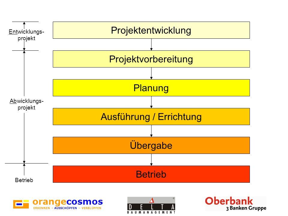 orangecosmos ERKENNEN – AUSSCHÖPFEN – VERBLÜFFEN Projektentwicklung Projektvorbereitung Planung Ausführung / Errichtung Übergabe Betrieb Abwicklungs-