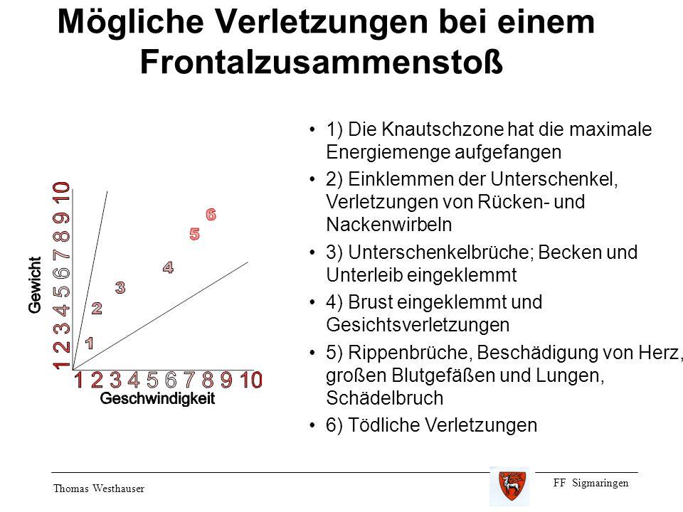 FF Sigmaringen Thomas Westhauser Mögliche Verletzungen bei einem Frontalzusammenstoß 1) Die Knautschzone hat die maximale Energiemenge aufgefangen 2)
