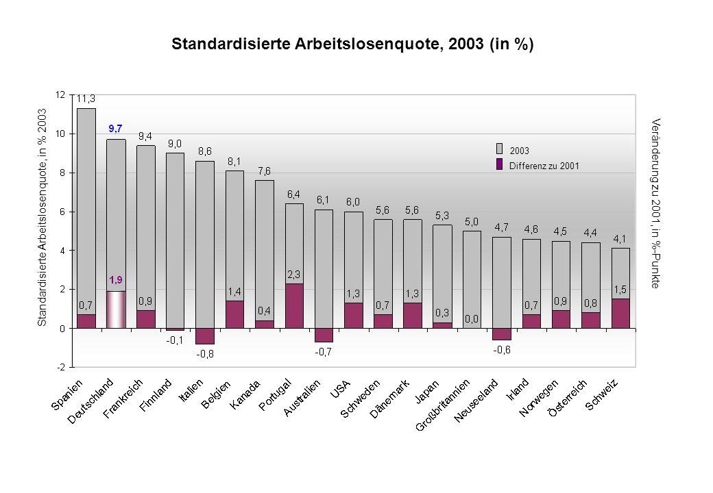 Standardisierte Arbeitslosenquote, in % 2003 Veränderung zu 2001, in %-Punkte 2003 Differenz zu 2001 Standardisierte Arbeitslosenquote, 2003 (in %)