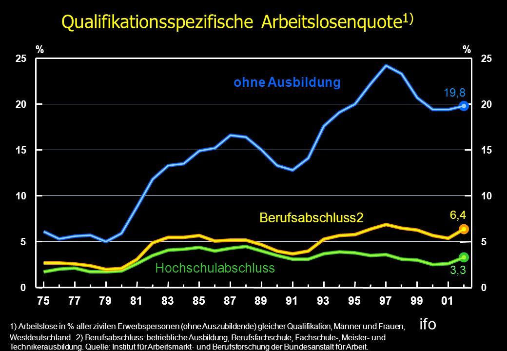 Qualifikationsspezifische Arbeitslosenquote 1) 1) Arbeitslose in % aller zivilen Erwerbspersonen (ohne Auszubildende) gleicher Qualifikation, Männer u