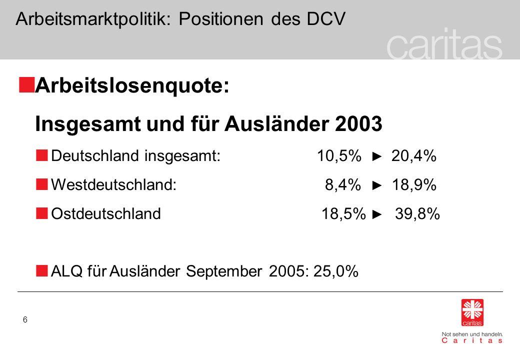 6 Arbeitsmarktpolitik: Positionen des DCV Arbeitslosenquote: Insgesamt und für Ausländer 2003 Deutschland insgesamt: 10,5% 20,4% Westdeutschland: 8,4%