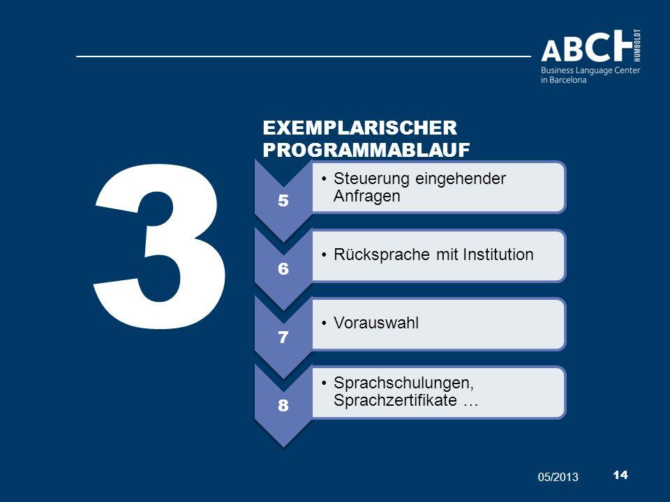 5 Steuerung eingehender Anfragen 6 Rücksprache mit Institution 7 Vorauswahl 8 Sprachschulungen, Sprachzertifikate … 3 05/2013 14 EXEMPLARISCHER PROGRA