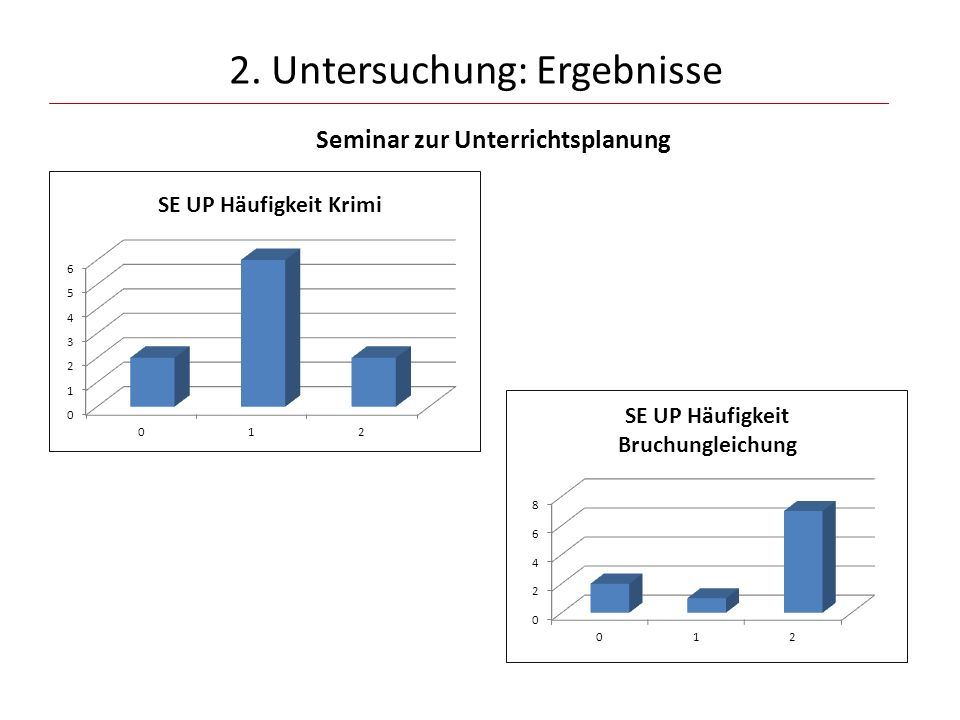 2. Untersuchung: Ergebnisse Seminar zur Unterrichtsplanung