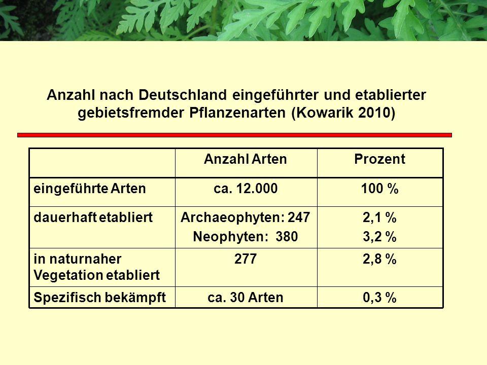 0,3 %ca. 30 ArtenSpezifisch bekämpft 2,8 %277in naturnaher Vegetation etabliert 2,1 % 3,2 % Archaeophyten: 247 Neophyten: 380 dauerhaft etabliert 100