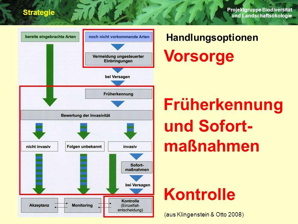 (aus Klingenstein & Otto 2008) Projektgruppe Biodiversität und Landschaftsökologie Handlungsoptionen Vorsorge Früherkennung und Sofort- maßnahmen Kont