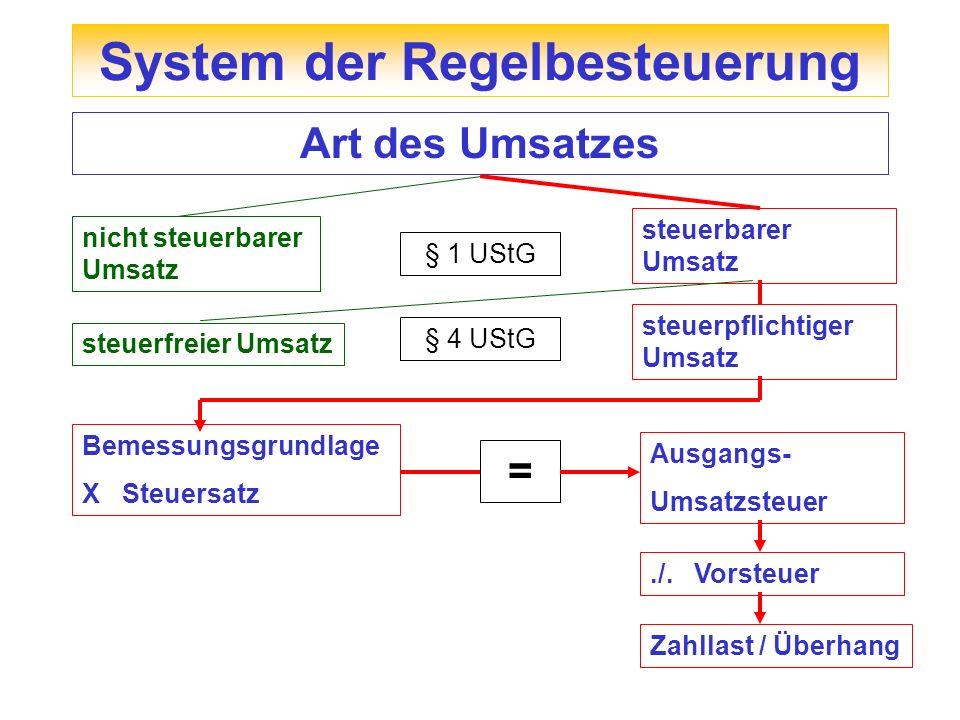 Beispiel: Ort des Umsatzes Mit 10.000 Dachziegel Dachneueindeckung Für FR-ID-Nr.Unternehmer in Paris Unternehmer im Inland verkauft ab Stuttgart 10.000 Dachziegel an FR-ID-Nr.