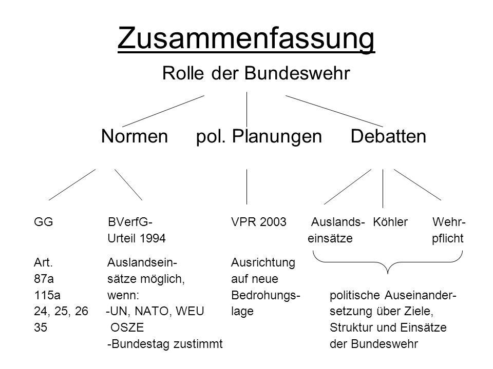 Zusammenfassung Rolle der Bundeswehr Normen pol. Planungen Debatten GG BVerfG-VPR 2003 Auslands- Köhler Wehr- Urteil 1994 einsätze pflicht Art. Auslan