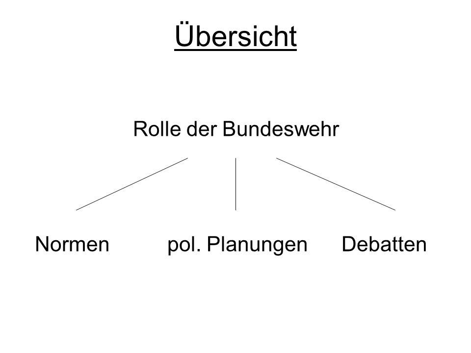 Übersicht Rolle der Bundeswehr Normen pol. Planungen Debatten