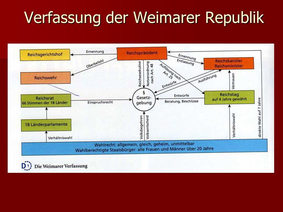 Verfassung der Weimarer Republik Verfassung der Weimarer Republik