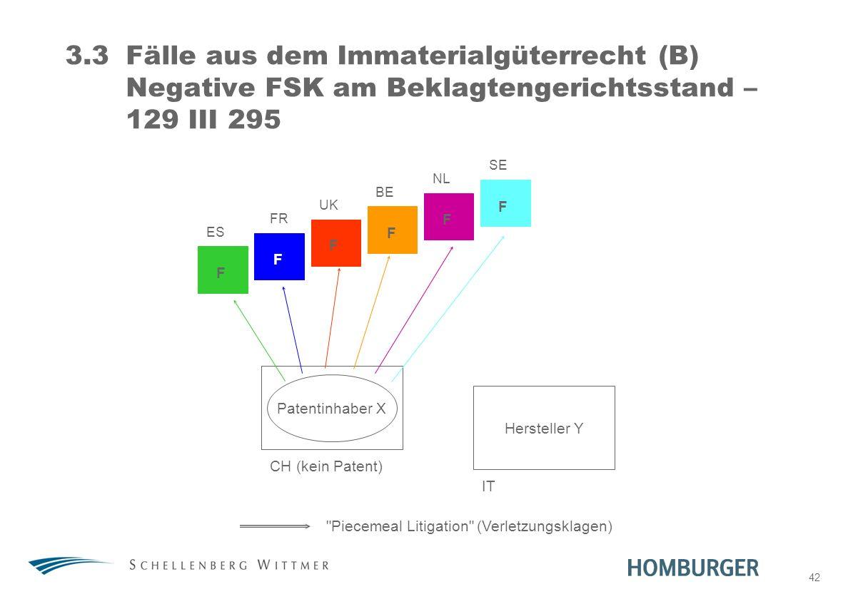 42 3.3Fälle aus dem Immaterialgüterrecht (B) Negative FSK am Beklagtengerichtsstand – 129 III 295 Patentinhaber X Hersteller Y ES FR UK BE NL SE CH (k
