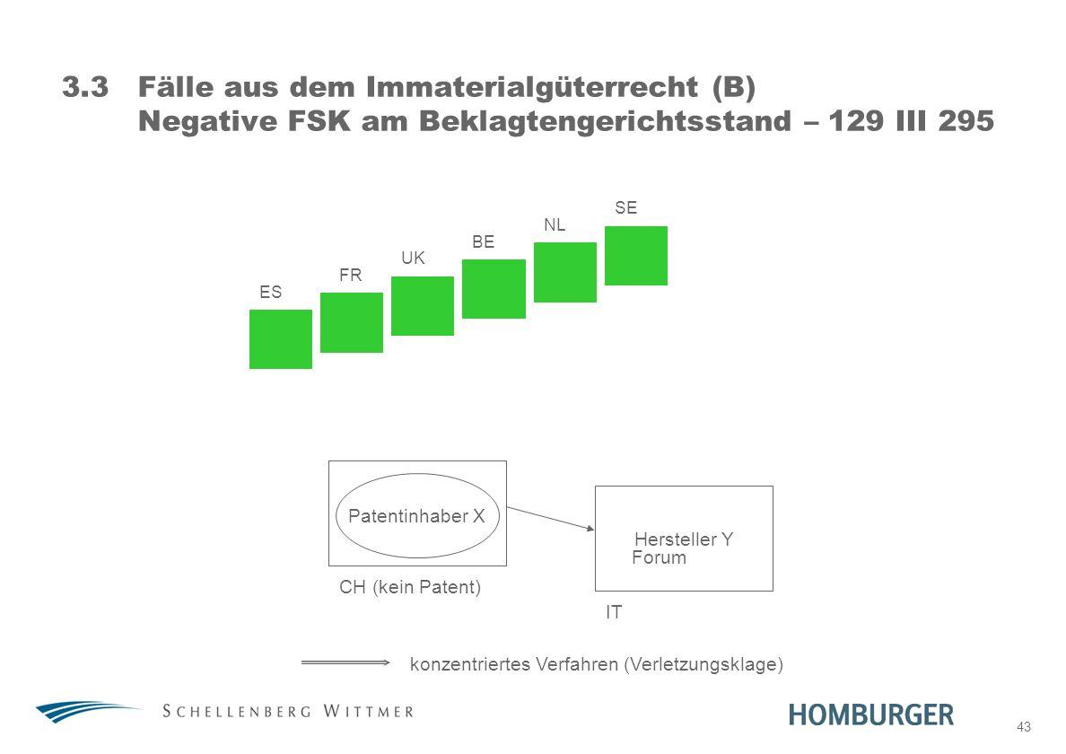 43 3.3Fälle aus dem Immaterialgüterrecht (B) Negative FSK am Beklagtengerichtsstand – 129 III 295 Patentinhaber X Hersteller Y ES FR UK BE NL SE CH (k
