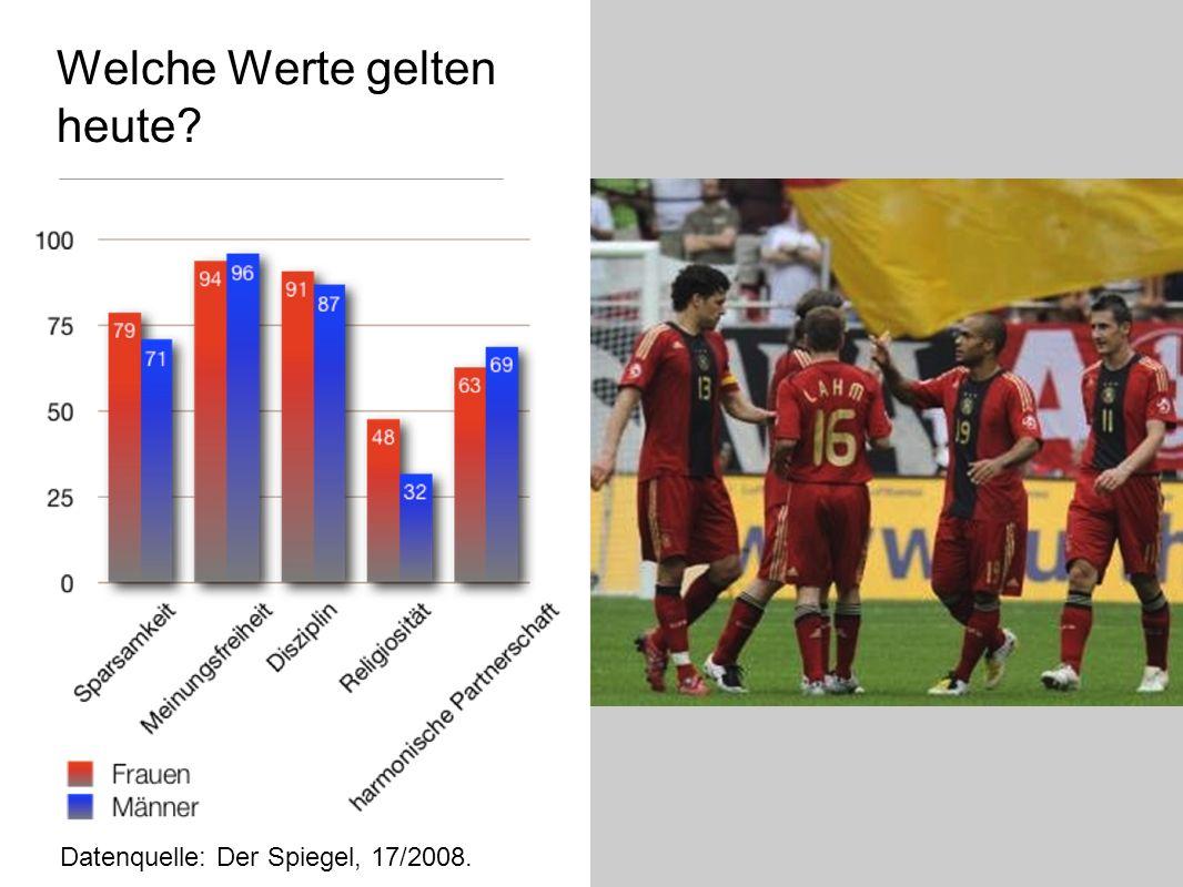Welche Werte gelten heute? Datenquelle: Der Spiegel, 17/2008.