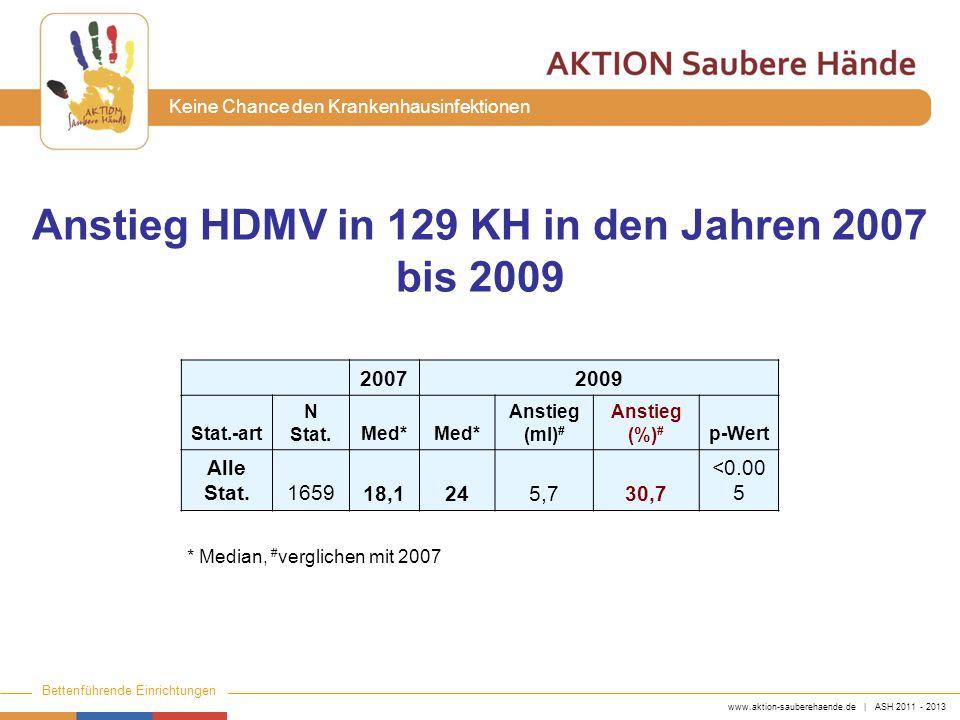 www.aktion-sauberehaende.de | ASH 2011 - 2013 Bettenführende Einrichtungen Keine Chance den Krankenhausinfektionen 20072009 Stat.-art N Stat. Med* Ans