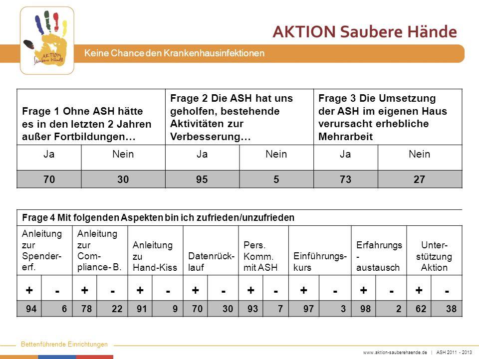 www.aktion-sauberehaende.de | ASH 2011 - 2013 Bettenführende Einrichtungen Keine Chance den Krankenhausinfektionen Frage 1 Ohne ASH hätte es in den le