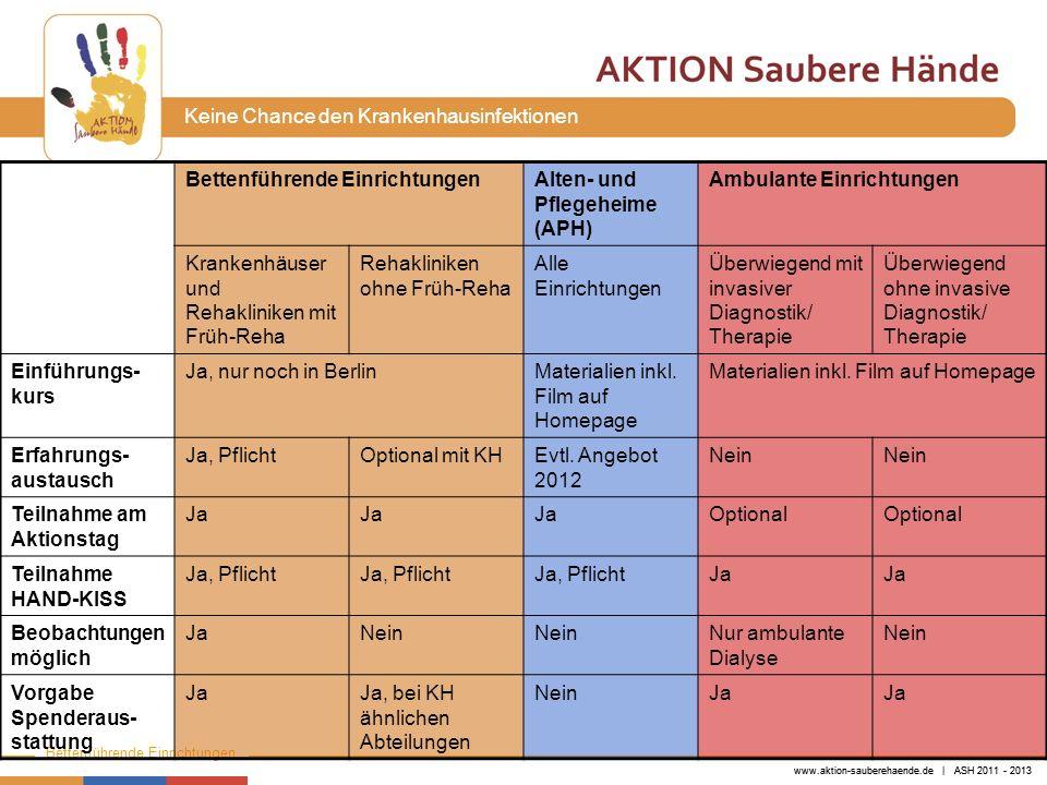 www.aktion-sauberehaende.de | ASH 2011 - 2013 Bettenführende Einrichtungen Keine Chance den Krankenhausinfektionen 20072009 Stat.-art N Stat.