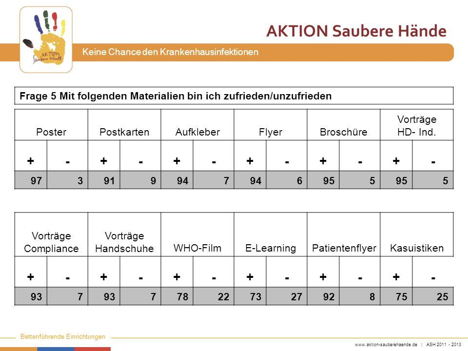www.aktion-sauberehaende.de | ASH 2011 - 2013 Bettenführende Einrichtungen Keine Chance den Krankenhausinfektionen PosterPostkartenAufkleberFlyerBrosc