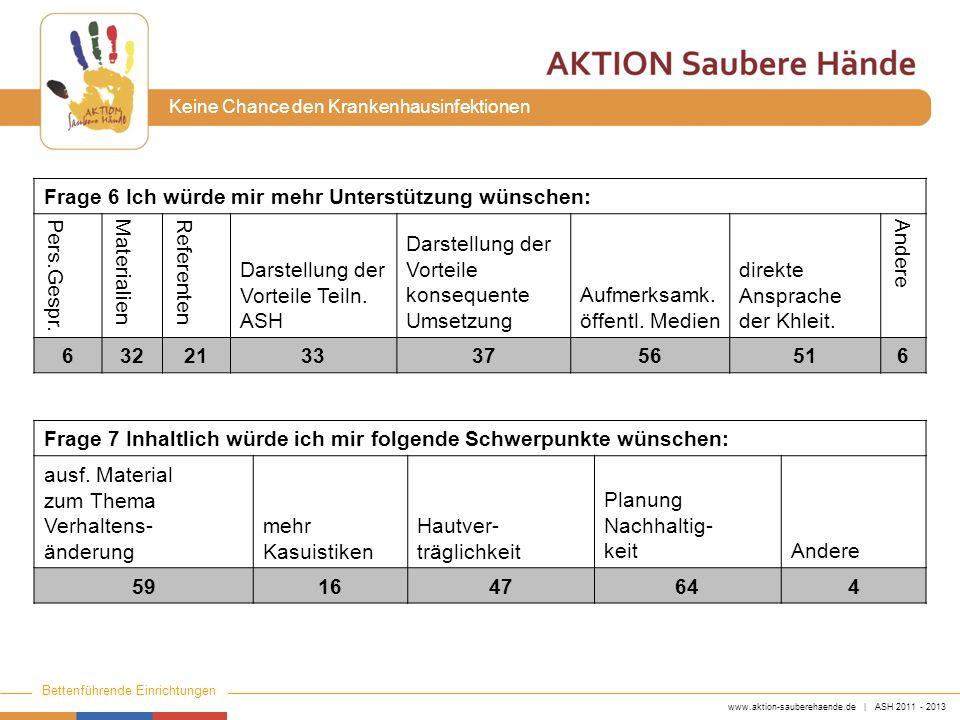 www.aktion-sauberehaende.de | ASH 2011 - 2013 Bettenführende Einrichtungen Keine Chance den Krankenhausinfektionen Frage 6 Ich würde mir mehr Unterstü