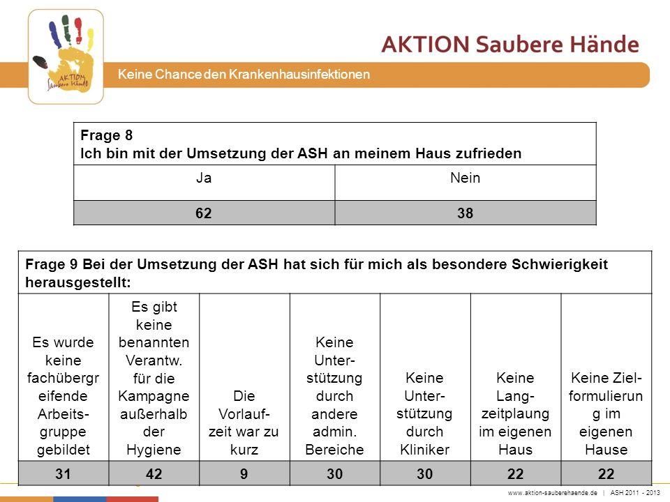 www.aktion-sauberehaende.de | ASH 2011 - 2013 Bettenführende Einrichtungen Keine Chance den Krankenhausinfektionen Frage 8 Ich bin mit der Umsetzung d