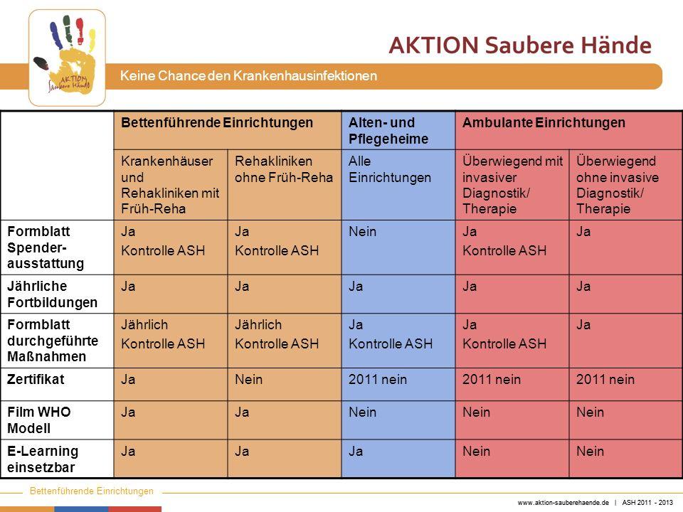 www.aktion-sauberehaende.de | ASH 2011 - 2013 Bettenführende Einrichtungen Keine Chance den Krankenhausinfektionen www.aktion-sauberehaende.de | ASH 2