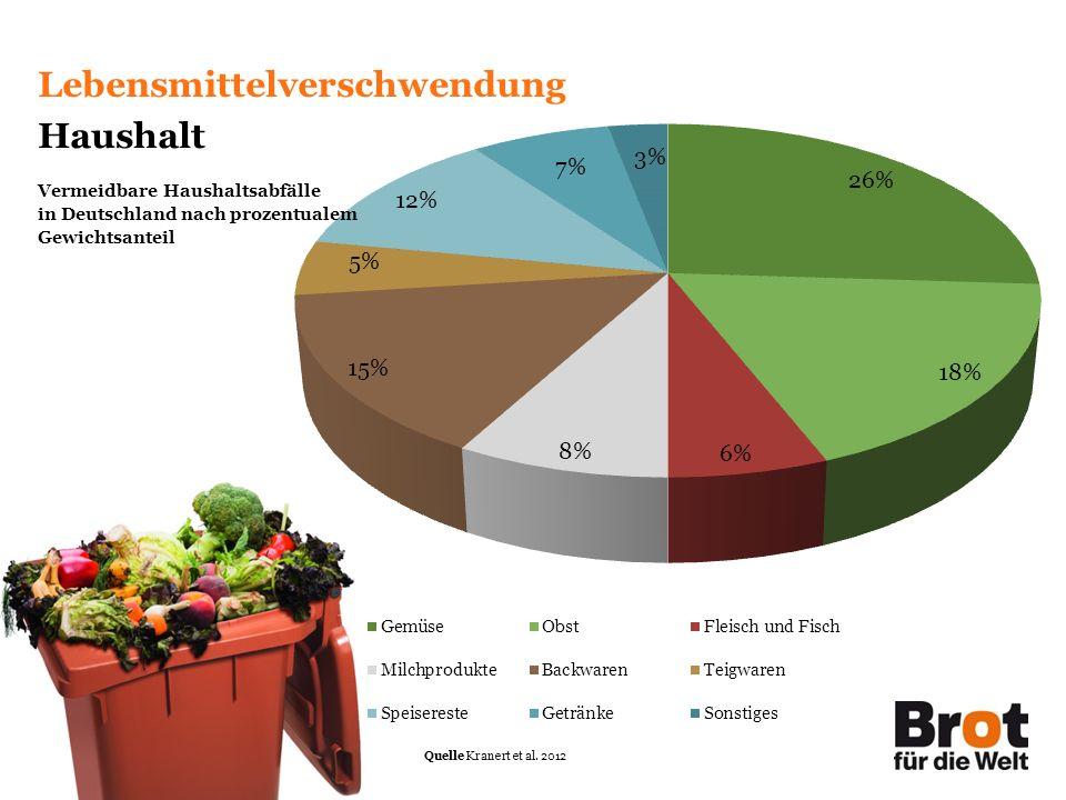 Seite 15/31 Lebensmittelverschwendung Haushalt Vermeidbare Haushaltsabfälle in Deutschland nach prozentualem Gewichtsanteil Quelle Kranert et al.