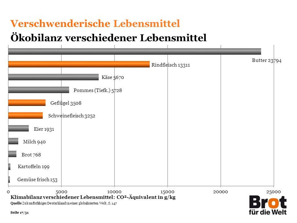 Seite 17/31 Verschwenderische Lebensmittel Ökobilanz verschiedener Lebensmittel Klimabilanz verschiedener Lebensmittel: CO²-Äquivalent in g/kg Quelle Zukunftsfähiges Deutschland in einer globalisierten Welt, S.