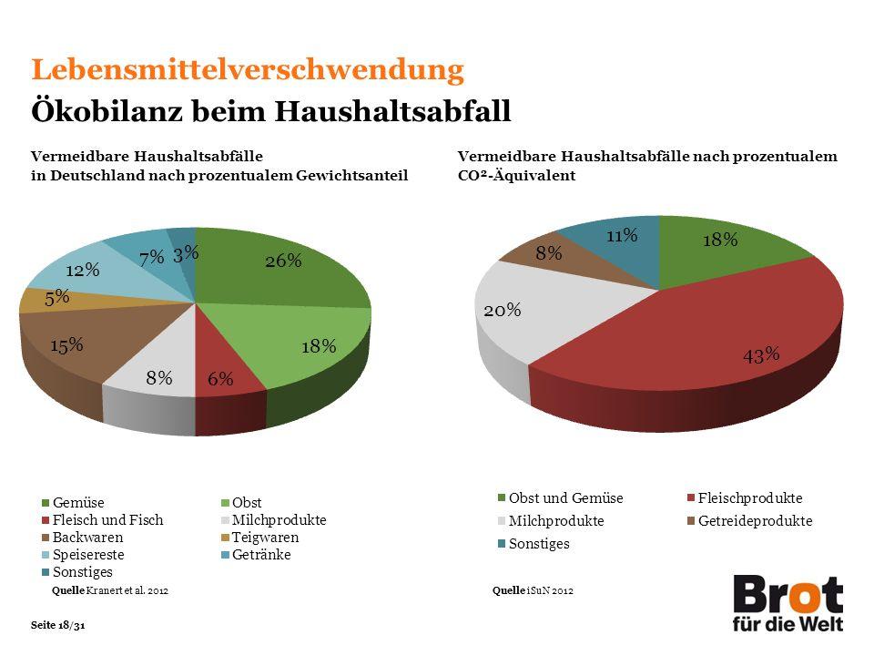 Seite 18/31 Lebensmittelverschwendung Ökobilanz beim Haushaltsabfall Vermeidbare Haushaltsabfälle in Deutschland nach prozentualem Gewichtsanteil Vermeidbare Haushaltsabfälle nach prozentualem CO²-Äquivalent Quelle Kranert et al.