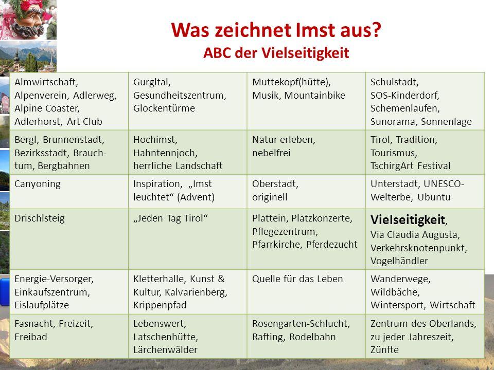 www.avt.at Stadtmotto: (Alleinstellungs-) Merkmale Imst 1.