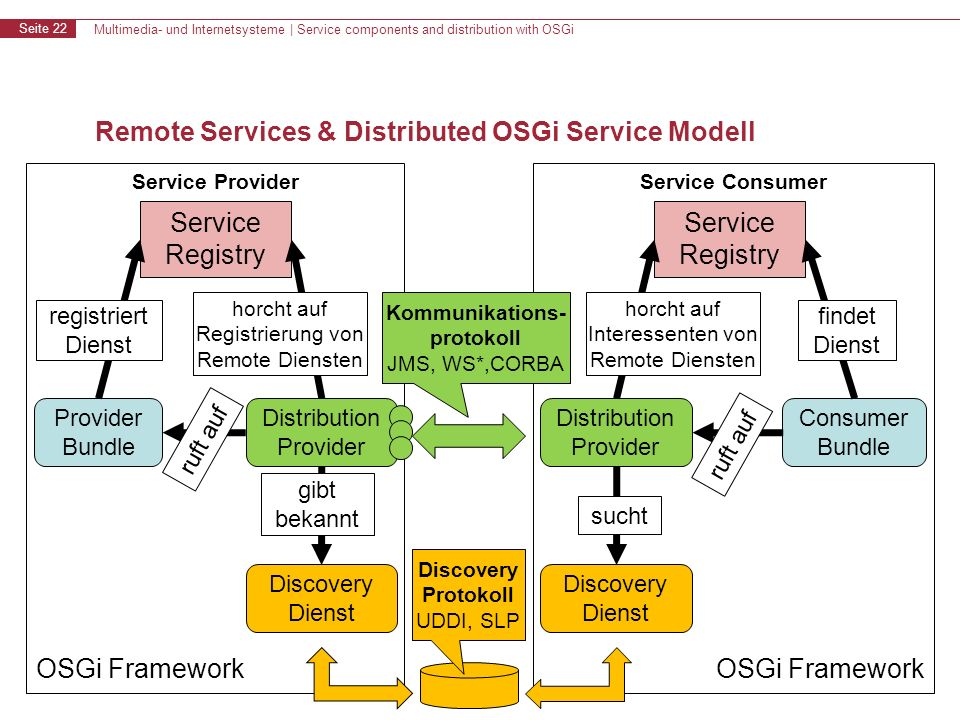 Multimedia- und Internetsysteme | Service components and distribution with OSGi Seite 22 Remote Services & Distributed OSGi Service Modell Service Pro