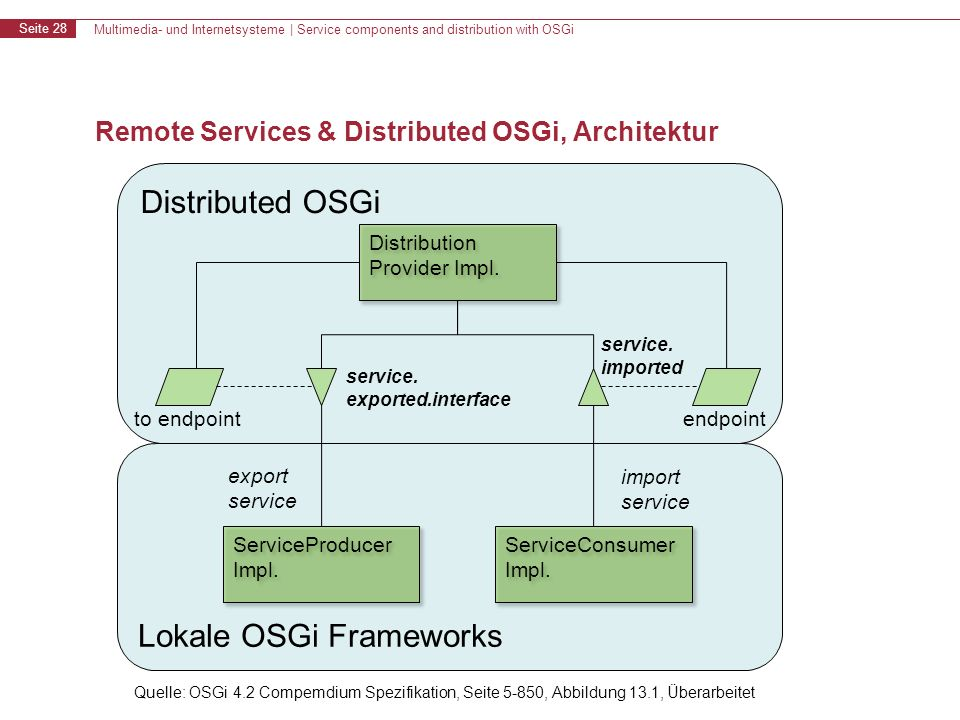 Multimedia- und Internetsysteme | Service components and distribution with OSGi Seite 28 Remote Services & Distributed OSGi, Architektur Lokale OSGi F