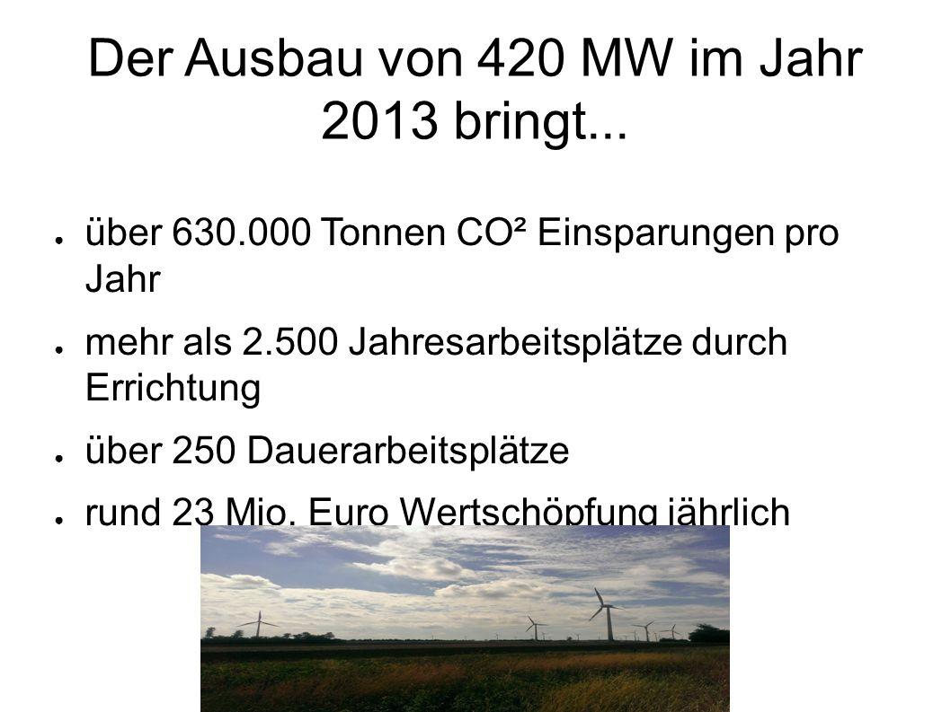 Der Ausbau von 420 MW im Jahr 2013 bringt... über 630.000 Tonnen CO² Einsparungen pro Jahr mehr als 2.500 Jahresarbeitsplätze durch Errichtung über 25