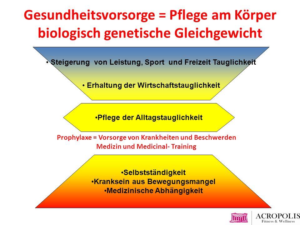 Gesundheitsvorsorge = Pflege am Körper biologisch genetische Gleichgewicht Wirtschaftstauglichkeit Selbständigkeit Alltagstauglichkeit Selbstständigke