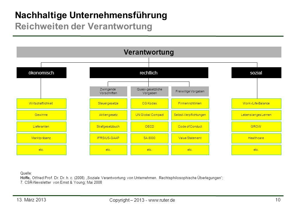 13. März 2013 10 Copyright – 2013 - www.ruter.de Firmenrichtlinien GewinneSelbst-VerpflichtungenLebenslanges Lernen LieferantenCode of ConductGROW Mar