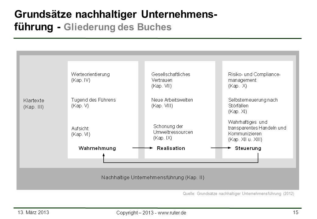 13. März 2013 15 Copyright – 2013 - www.ruter.de Grundsätze nachhaltiger Unternehmens- führung - Gliederung des Buches Quelle: Grundsätze nachhaltiger