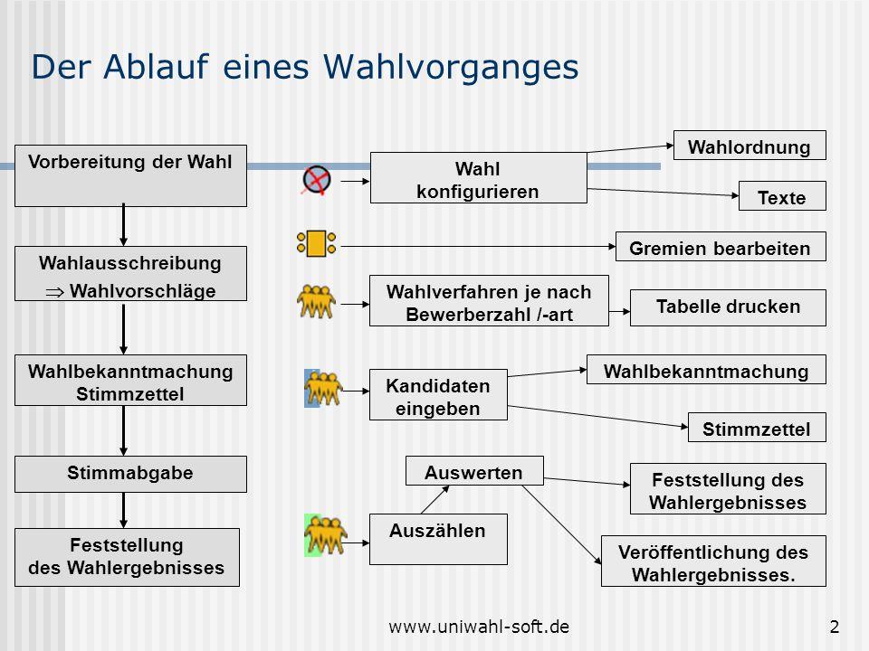 www.uniwahl-soft.de2 Der Ablauf eines Wahlvorganges Vorbereitung der Wahl Wahlausschreibung Wahlvorschläge Wahlbekanntmachung Stimmzettel Stimmabgabe