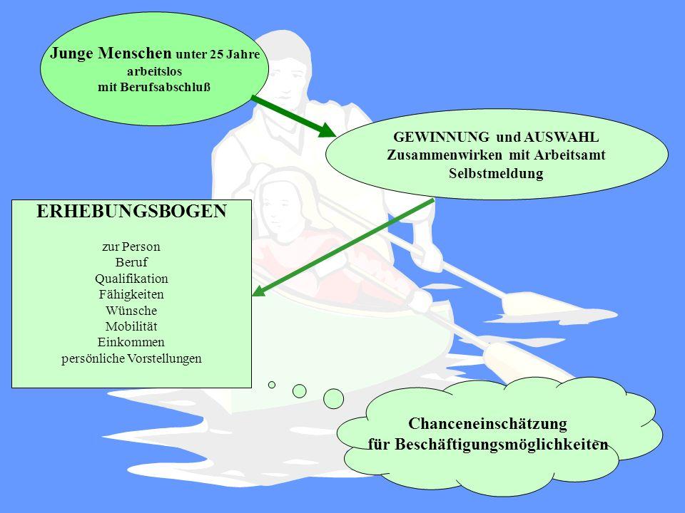 Modellprojekt der AQUA Zehdenick GmbH für eine bessere Perspektive Brandenburger Unternehmen durch jungeFachkräfte Gefördert durch das Ministerium für Arbeit, Soziales, Gesundheit und Frauen des Landes Brandenburg und der Europäischen Union