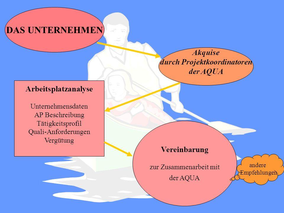 Vereinbarung zur Zusammenarbeit Bewerber und AQUA Fördermittelabfrage - Arbeitsamt Fördermittel Trainingsmaßnahmen Altersteilzeit / Jugendteilzeit -Jugendteilzeithilfe Artikel 8a Lohnkostenzuschüsse Artikel 8 Zusatzqualifikation Artikel 7 assistierte Selbstsuche