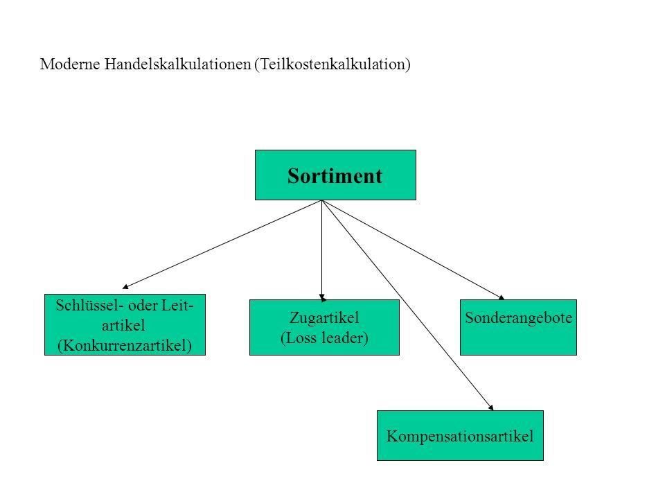 Moderne Handelskalkulationen (Teilkostenkalkulation) Sortiment Schlüssel- oder Leit- artikel (Konkurrenzartikel) Zugartikel (Loss leader) Sonderangebote Kompensationsartikel