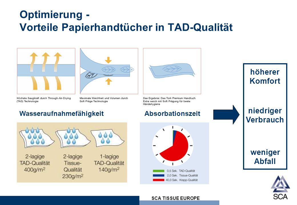 SCA TISSUE EUROPE Optimierung - Vorteile Papierhandtücher in TAD-Qualität WasseraufnahmefähigkeitAbsorbationszeit höherer Komfort niedriger Verbrauch weniger Abfall