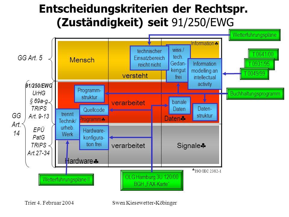 Trier 4. Februar 2004Swen Kiesewetter-Köbinger Mensch versteht Information Programm verarbeitet Daten Hardware verarbeitetSignale 91/250/EWG UrHG § 69