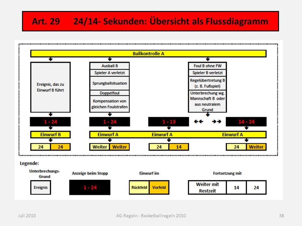 Art. 29 24/14- Sekunden: Übersicht als Flussdiagramm Juli 2010AG Regeln - Basketballregeln 201038