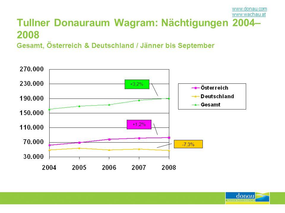 www.donau.com www.wachau.at Tullner Donauraum Wagram: Nächtigungen 2004– 2008 Gesamt, Österreich & Deutschland / Jänner bis September +3,2% +1,2% -7,3