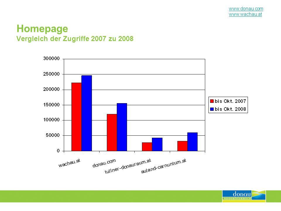 www.donau.com www.wachau.at Homepage Vergleich der Zugriffe 2007 zu 2008