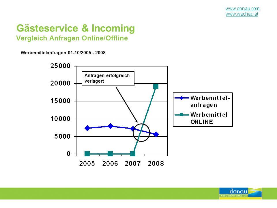 www.donau.com www.wachau.at Gästeservice & Incoming Vergleich Anfragen Online/Offline Werbemittelanfragen 01-10/2005 - 2008 Anfragen erfolgreich verla