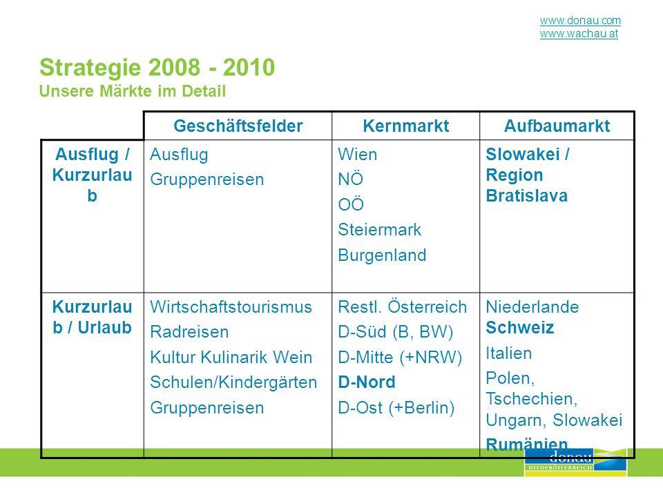 www.donau.com www.wachau.at Strategie 2008 - 2010 Unsere Märkte im Detail GeschäftsfelderKernmarktAufbaumarkt Ausflug / Kurzurlau b Ausflug Gruppenrei