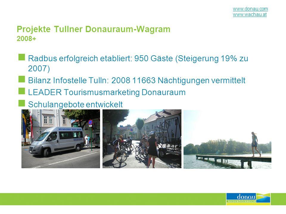 www.donau.com www.wachau.at Projekte Tullner Donauraum-Wagram 2008+ Radbus erfolgreich etabliert: 950 Gäste (Steigerung 19% zu 2007) Bilanz Infostelle