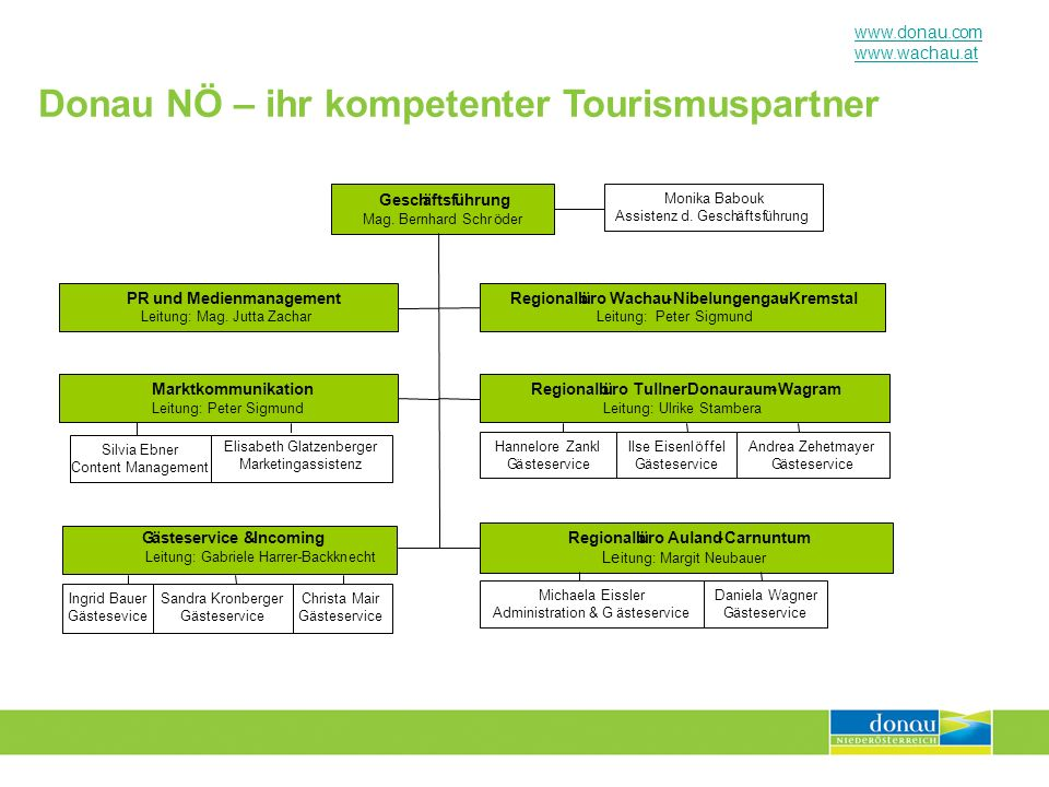 www.donau.com www.wachau.at Donau NÖ – ihr kompetenter Tourismuspartner Geschäftsführung Mag. Bernhard Schröder Monika Babouk Assistenz d. Geschäftsfü