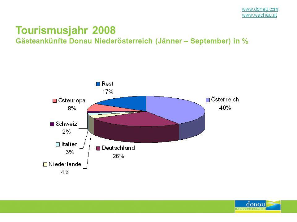 www.donau.com www.wachau.at Tourismusjahr 2008 Gästeankünfte Wachau-Nibelungengau-Kremstal (Jänner – September) in %