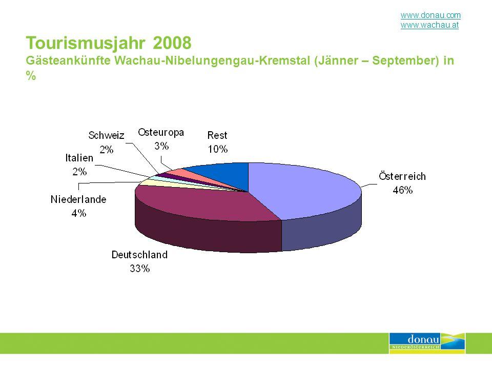 www.donau.com www.wachau.at Tourismusjahr 2008 Gästeankünfte Auland-Carnuntum (Jänner – September) in %
